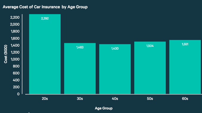 Get cheaper rates on auto insurance by age groups